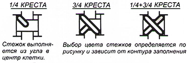 Дробный крест, 1/4 креста, Petite-point, Petite-stitch фото